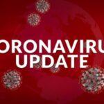 कोरोना से बचे : उत्तराखंड में कोरोना मरीजो की संख्या हुई 2102, आज 80 नए मरीज मिले